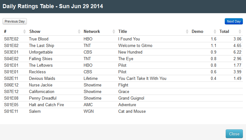 Final Adjusted TV Ratings for Sunday 29th June 2014
