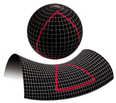 Gravitational waves ripples in space time continuum for Space time curvature