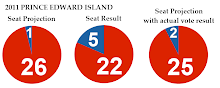 2011 PEI Election - Projection vs. Result