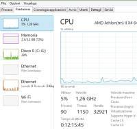 prestazioni processore per programmi o servizi