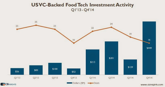 """US VC investment on Food technology"""