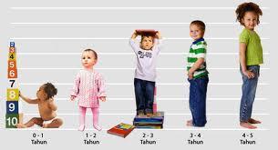 ... fondasi bagi pembentukan kepribadian anak ketika anak dewasa kelak