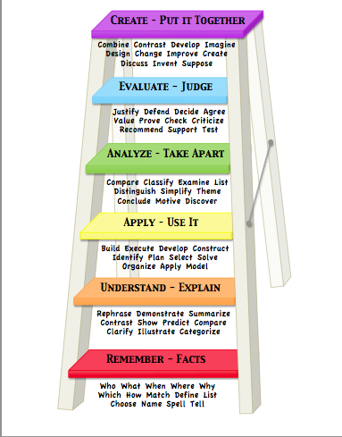 Free resources blooms taxonomy questioning poster