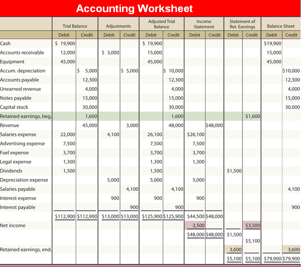 Accounting Worksheet Example Image Frompo 1