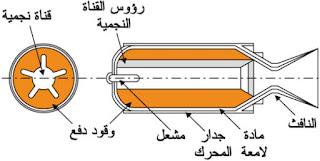 محرك الصاروخ ذو الوقود الصلب ، ويبدأ الاشتعال في مقدمة الوقود.