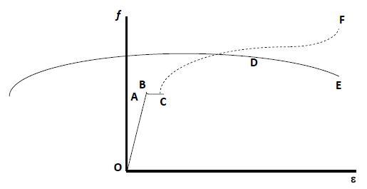 Karakteristik baja perbaikan alat berat diagram tegangan regangan baja ccuart Image collections
