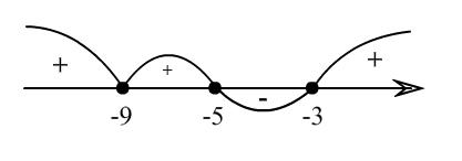 решение неравенства на ЗНО по математике методом интервалов