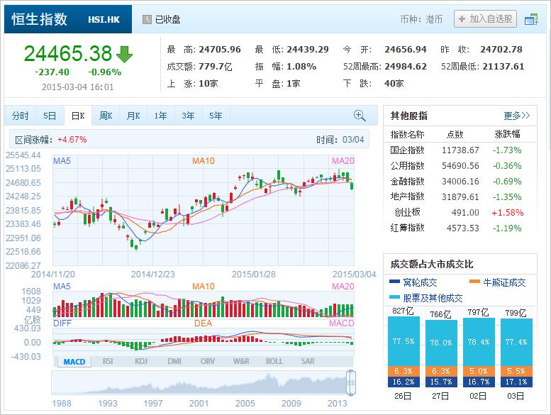 中国株コバンザメ投資 香港ハンセン指数20150304