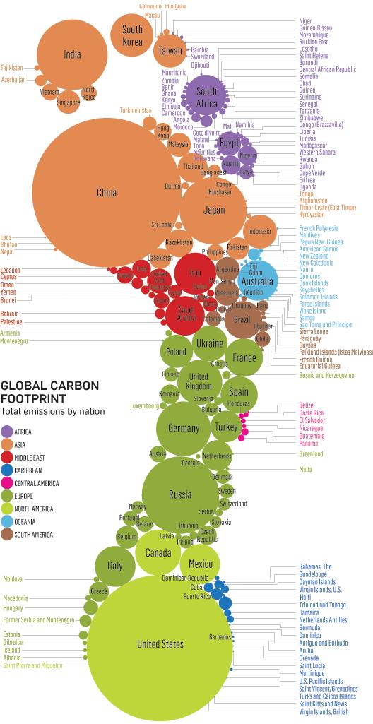 Global Carbon Footprint