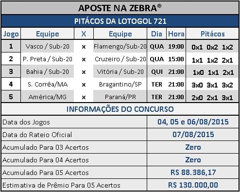 LOTOGOL 721 - PITÁCOS DA ZEBRA
