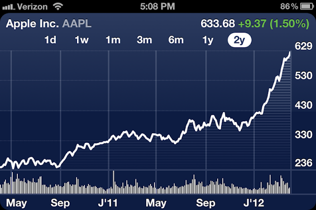 apple vs google share value