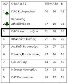 ΒΑΘΜΟΛΟΓΙΑ Β' ΚΑΤΗΓΟΡΙΑΣ 2016-1017