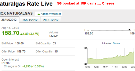 Mcx Natural Gas Live Price Chart