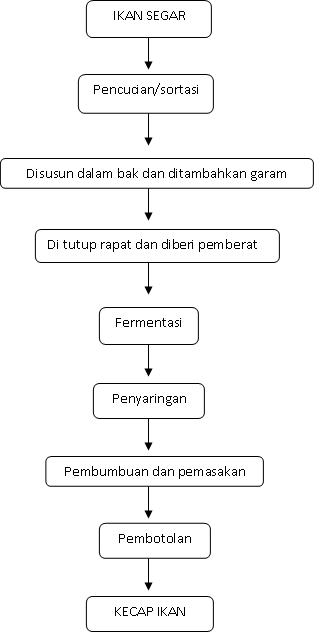 Dunia ku opi fermentasi pada pembuatan kecap ikan c diagram alir pembuatan kecap ikan ccuart Image collections