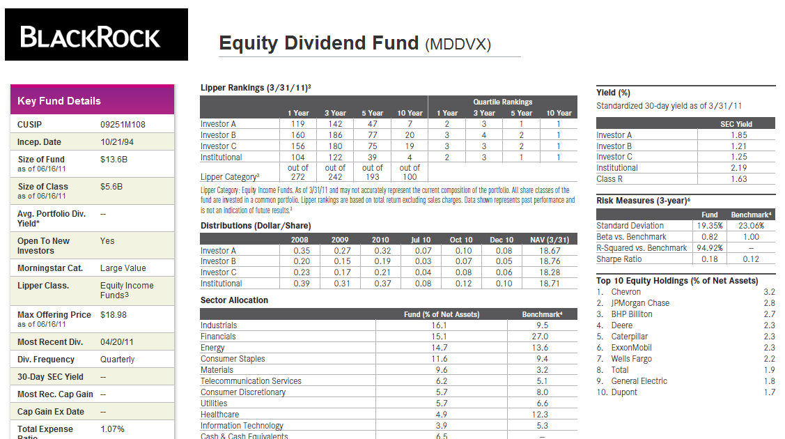 Blackrock Equity Dividend A Fund Mddvx Mepb Financial