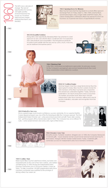 Infographic of Mary Kay Museum History