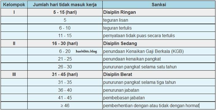 Peraturan Pemerintah Tentang Disiplin PNS