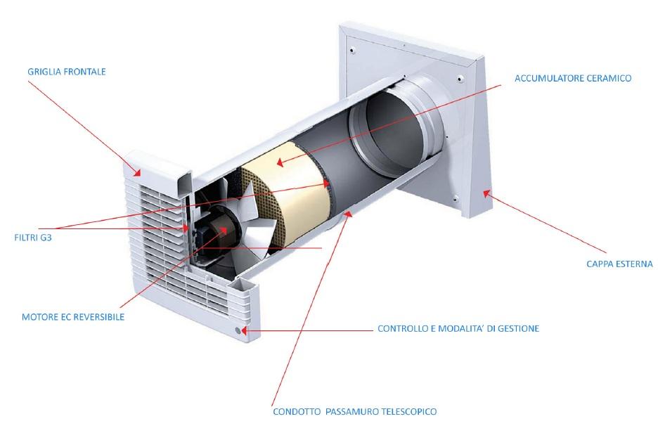 Stop alla muffa e condense ventilazione meccanica controllata for Ventilazione meccanica
