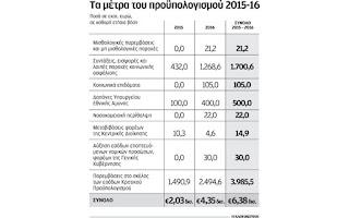 Τα μέτρα των 4,35 δισ. ευρώ που έχουν ψηφιστεί στο πλαίσιο του νέου Μνημονίου