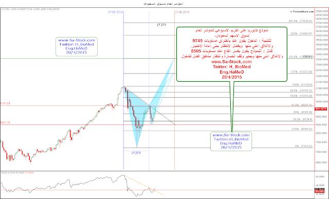 تحليل المؤشر العام سوق الاسهم السعودي قبل دخول الاجانب منتصف عام 2015