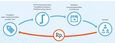 Iklan PPC berkualitas di indonesia