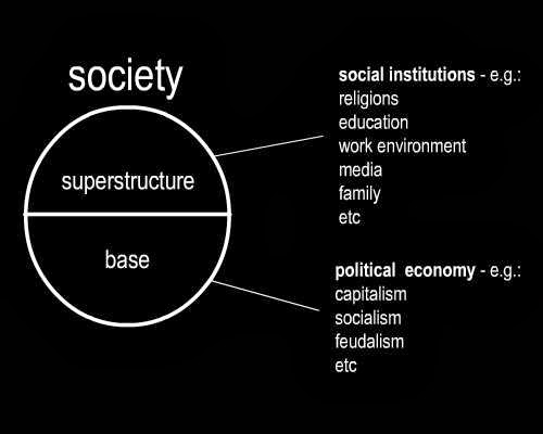 a look at karl marxs views on social structure of urban society A look at karl marx's views on social structure of urban society the world and  ideas of karl marx the latter part of the nineteenth century was teeming with.