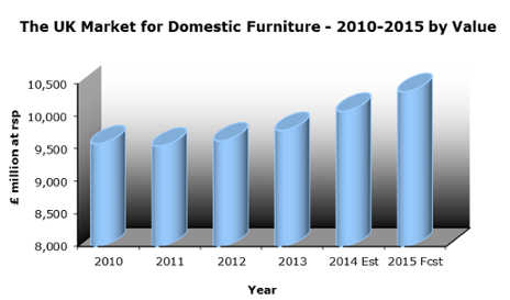 the sales forecast value of uk furniture industry marketing essay The current outlook is not a favourable one for the industry: while the number of outlets is expected to see a small growth in 2011-2016 (07%), value of actual sales is forecast to fall by more than 10% over the same period.