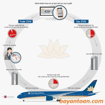 Vietnam Airlines cho khách check-in online không cần làm thủ tục tại quầy