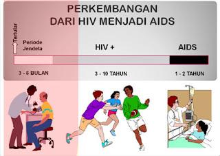 CARA EFEKTIF MENCEGAH HIV SETELAH BERHUBUNGAN