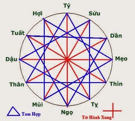 TAM HOP TU HANH XUNG