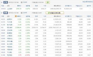 中国株コバンザメ投資ウォッチ銘柄watch20130807