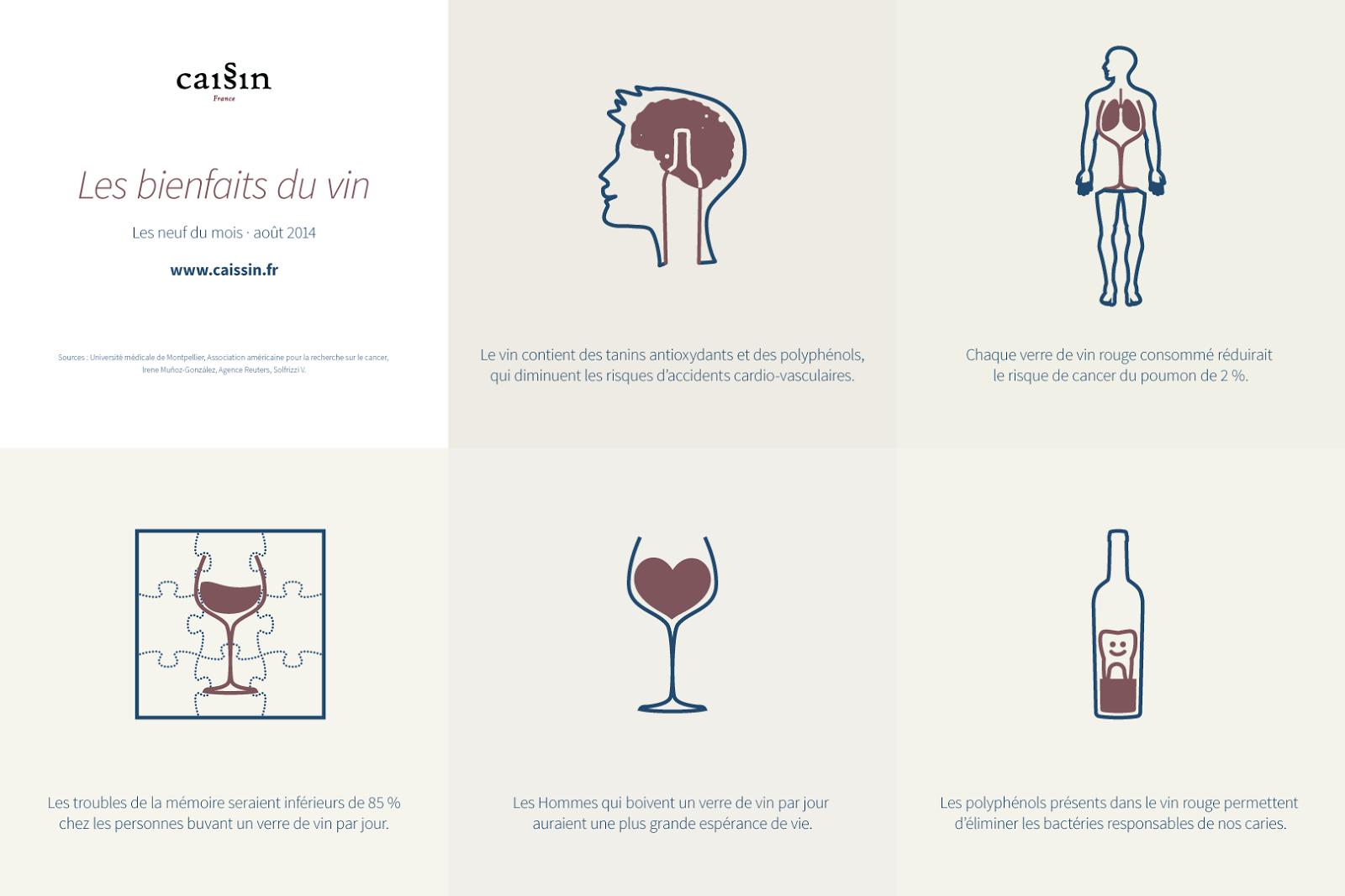 infographie Caissin : les bienfaits du vin
