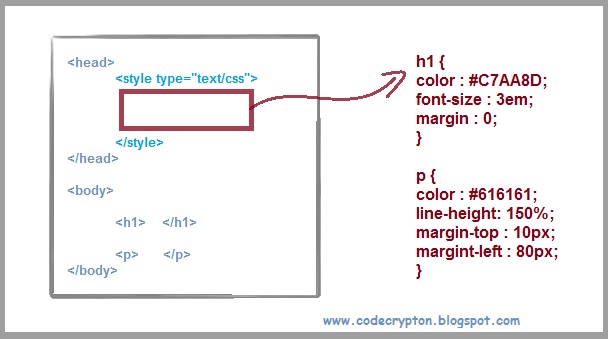 how to create internal css in html
