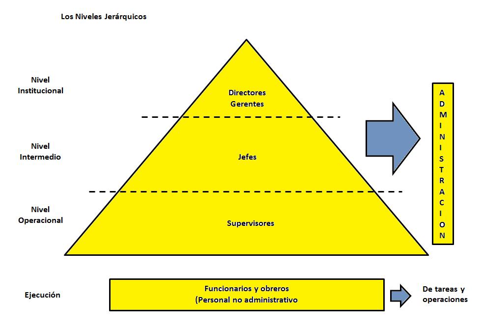Faren capitulo 7 teoria neoclasica de la administracion for Oficina definicion