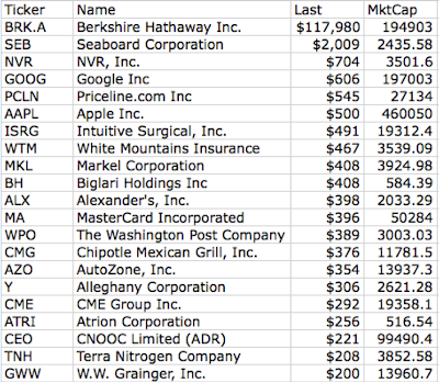 Stocks With A Higher Price Than Apple Avondale Asset Management