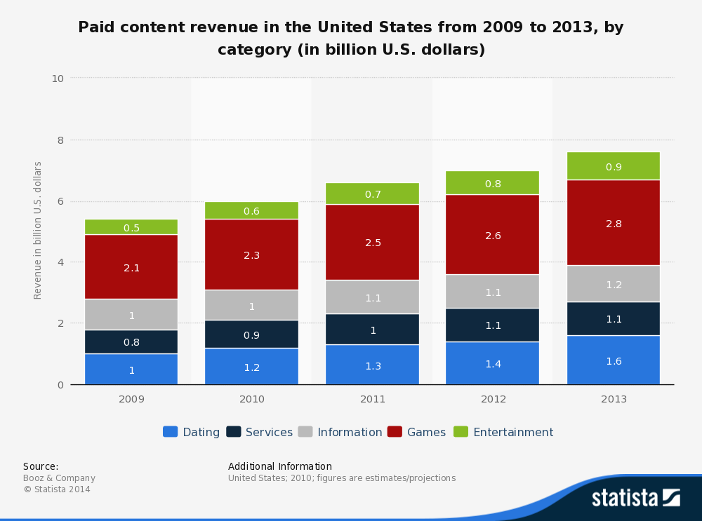 Dating and Gaming among highest revenue churner on the web