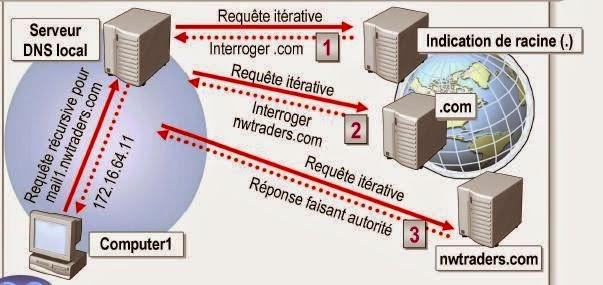 Cours sur les requêtes DNS (Récursive & Itérative)