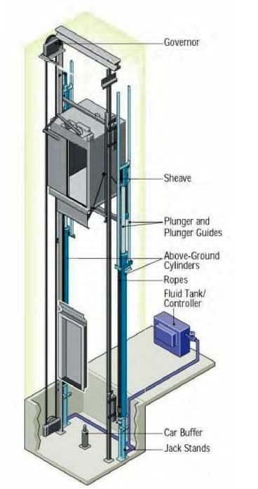 Elevators Types And Classification Part One Electrical