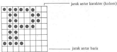 Karakter matriks 7x7 dalam suatu sel 8x8