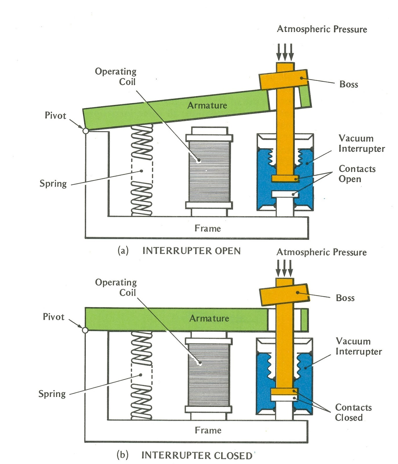 Circuit breaker - design and principle of operation 95