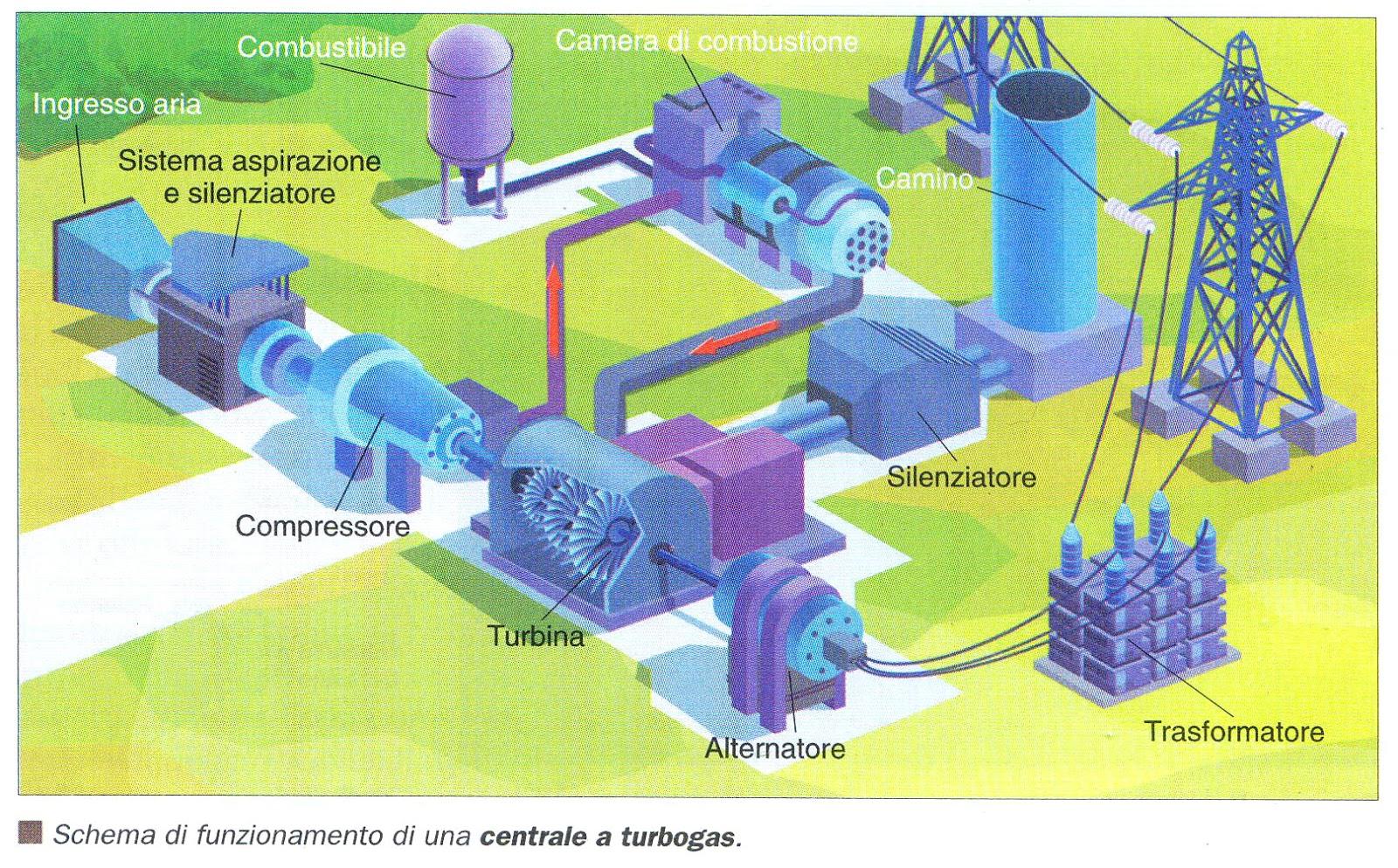 Risultati immagini per centrali turbogas