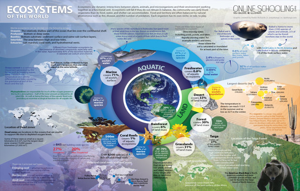 adalah sebuah sistem ekologi yang dibentuk oleh hubungan timbal balik atau interaksi anta Pengertian Ekosistem dan Macam-Macam Ekosistem
