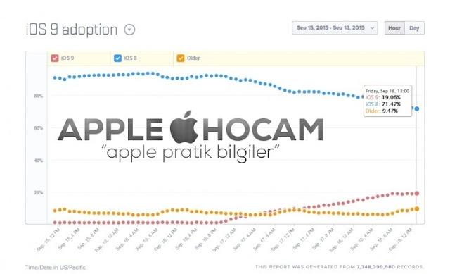 iOS 9 Kullanan kişi oranı