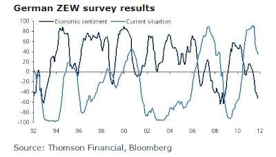 German zew economic sentiment belajar forex