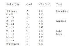 Marks & Grades