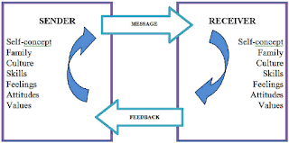 Gambar 1: The relationship between the sender, message, receiver and feedback