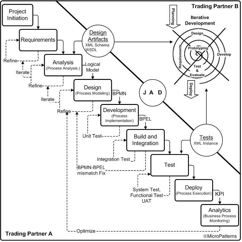 B2b trading systems
