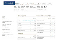 PIMCO Long Duration Total Return Institutional (PLRIX)