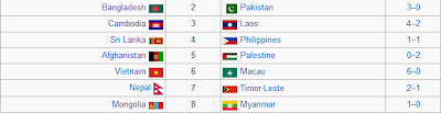 Malaysia vs Taiwan 29 jun 2011,keputusan kelayakan piala dunia 2014 malaysia lwn taiwan, malaysia vs chinese taipei,gol malaysia vs taiwan,malaysia 2-1 taiwan 29 jun 2011