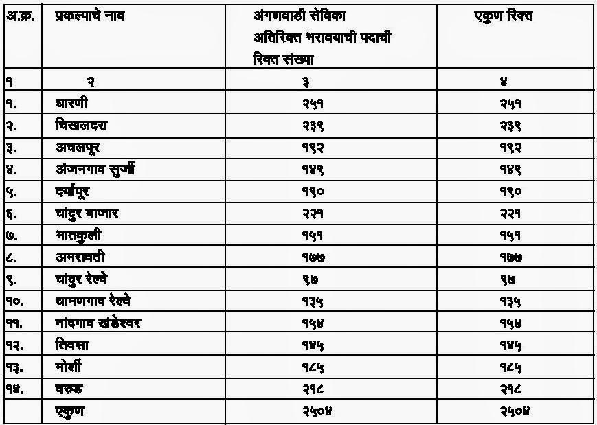 Post Details of Anganwadi Sevika Bharti 2014 Amravati